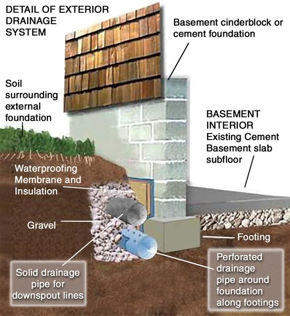 Charmant Basement Waterproofing Cleveland Ohio On Call Waterproofings Permanant  Waterproofing Solution